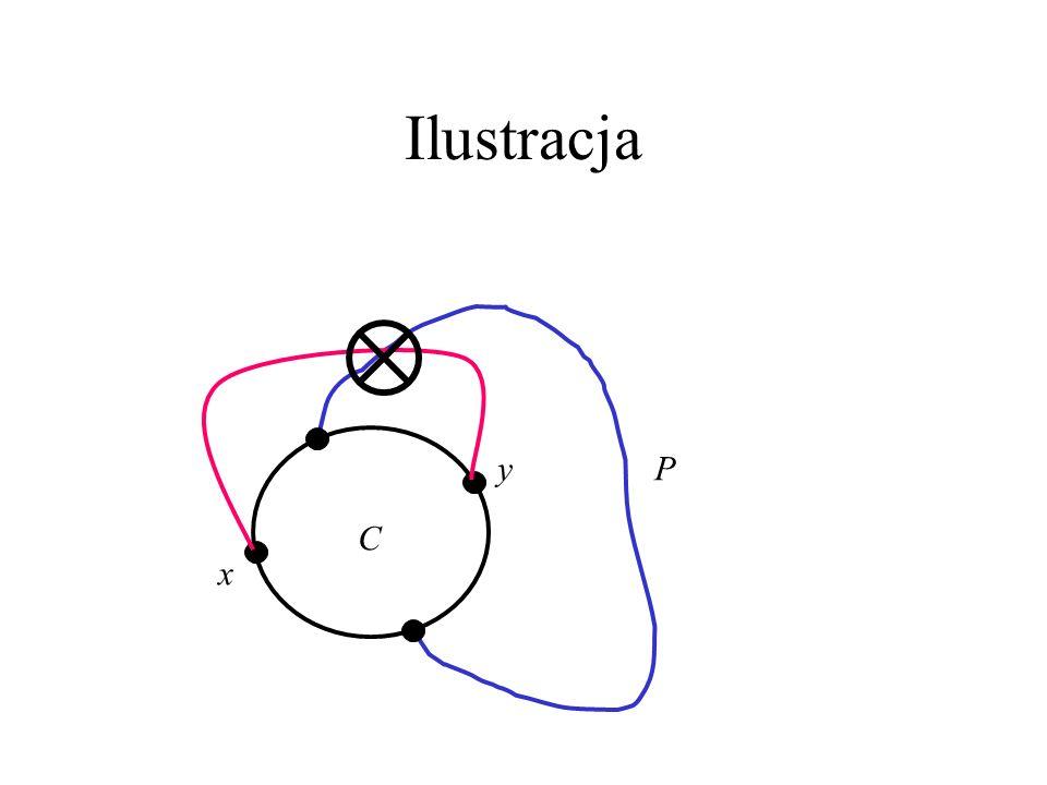 Dowód Lematu Niech C będzie brzegiem ściany, a x,y dwoma (niesąsiednimi na C) wierzchołkami C.