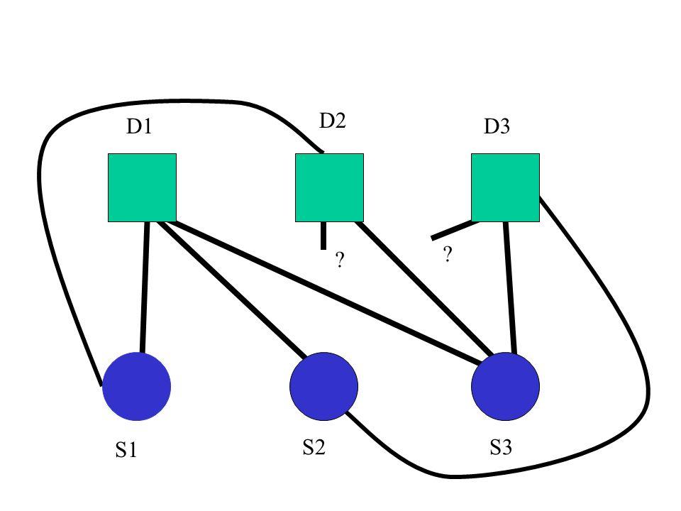 Ani, ani Wszystkie grafy na 4 wierzchołkach są planarne (bo K_4 jest planarny) Wszystkie grafy na 5 wierzchołkach są planarne, oprócz K_5 (ćw.) Wszystkie grafy dwudzielne na 6 wierzchołkach są planarne, oprócz K_{3,3} (ćw.) Ani K_5, ani K_{3,3} nie jest planarny Dowód dla K_5: m=10>9=3n-6 Dowód dla K_{3,3}: na ćwiczeniach!