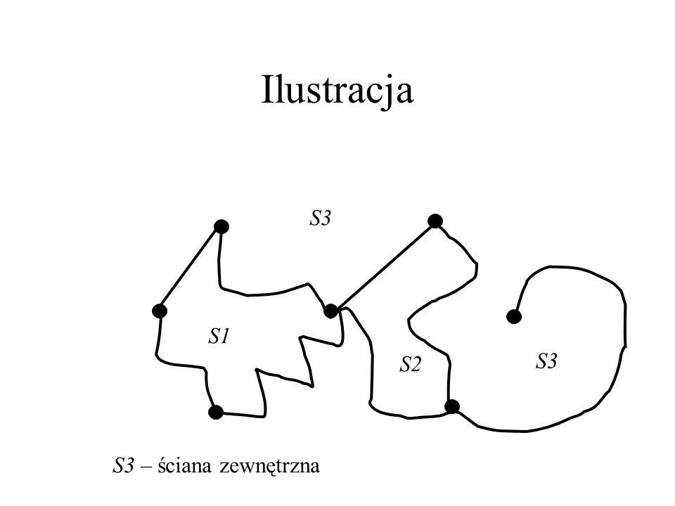 Ściany jest otwartym podzbiorem płaszczyzny jego obszary spójne nazywamy ścianami G dokładnie 1 ściana jest nieograniczona – nazywamy ją zewnętrzną.