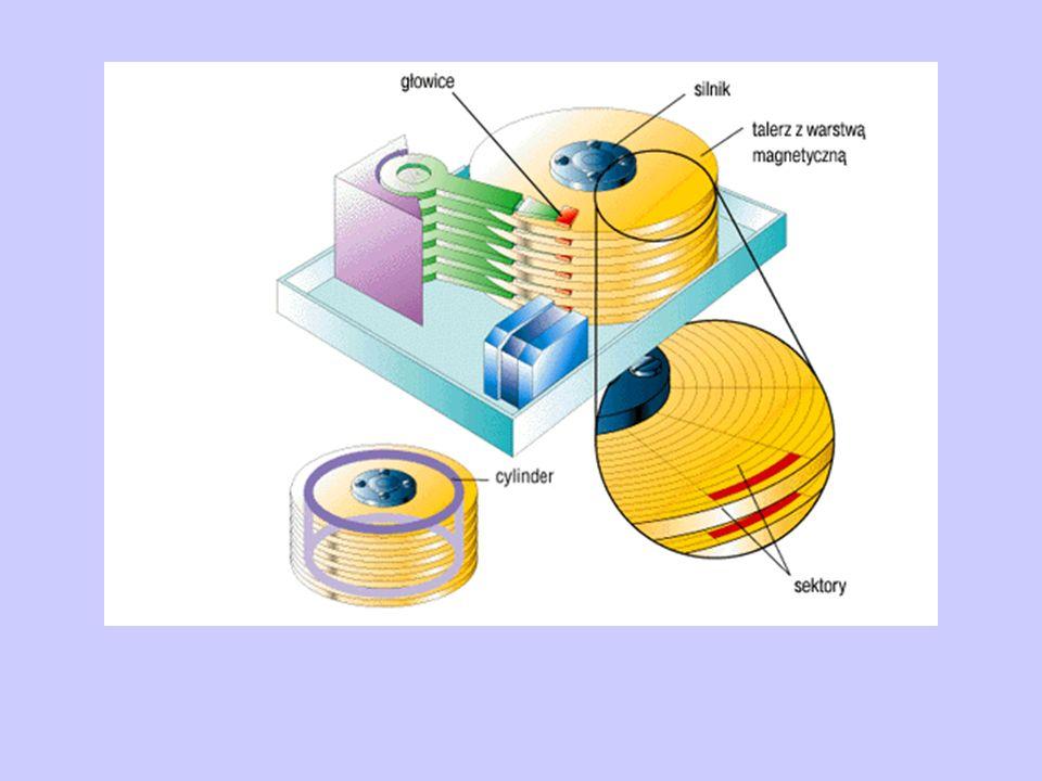 Organizacja zapisu na dyskach sektor – elementarna jednostka informacji – ciągły fragment powierzchni dysku pozwalający na zapisanie 571 bajtów danych (512B dostępnych dla użytkownika, pozostałe to nagłówek i stopka)