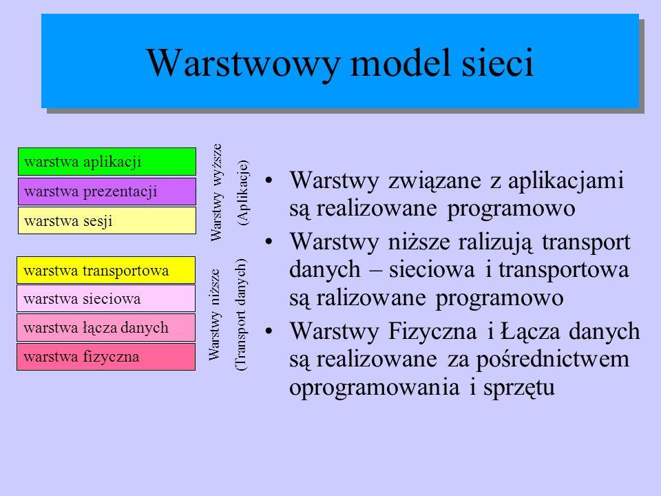 Warstwowy model sieci Warstwy związane z aplikacjami są realizowane programowo Warstwy niższe ralizują transport danych – sieciowa i transportowa są r