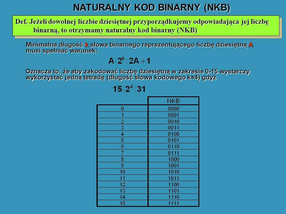 NATURALNY KOD BINARNY (NKB) Def. Jeżeli dowolnej liczbie dziesiętnej przyporządkujemy odpowiadająca jej liczbę binarną, to otrzymamy naturalny kod bin