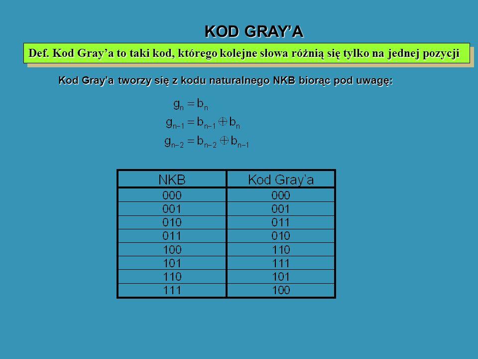 KOD GRAYA Kod Graya tworzy się z kodu naturalnego NKB biorąc pod uwagę: Def. Kod Graya to taki kod, którego kolejne słowa różnią się tylko na jednej p