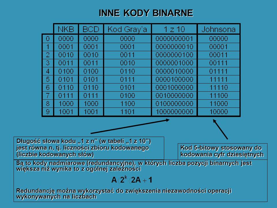 INNE KODY BINARNE Długość słowa kodu 1 z n (w tabeli 1 z 10) jest równa n, tj. liczności zbioru kodowanego (liczbie kodowanych słów) Kod 5-bitowy stos