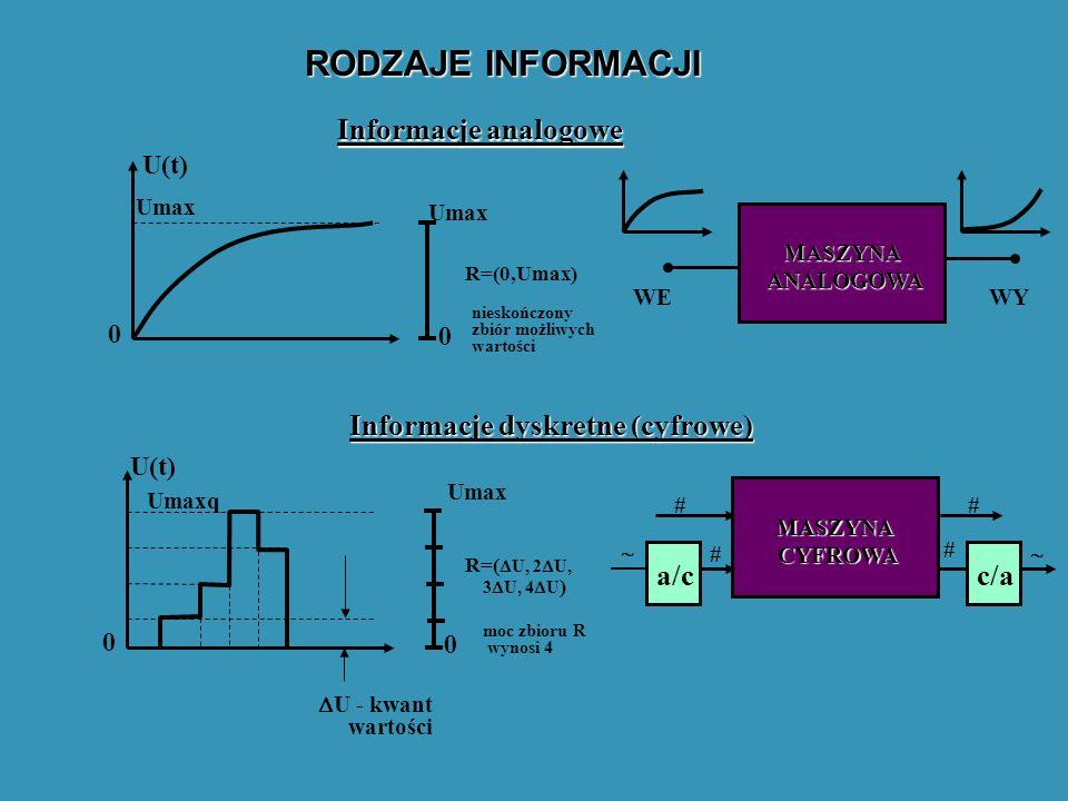 RODZAJE INFORMACJI Informacje analogowe Informacje dyskretne (cyfrowe) U(t) Umax 0 0 R=(0,Umax) nieskończony zbiór możliwych wartości U(t) Umaxq Umax 0 0 R=( U, 2 U, 3 U, 4 U ) moc zbioru R wynosi 4 U - kwant wartości MASZYNA ANALOGOWA WEWY MASZYNA CYFROWA ## # # a/cc/a