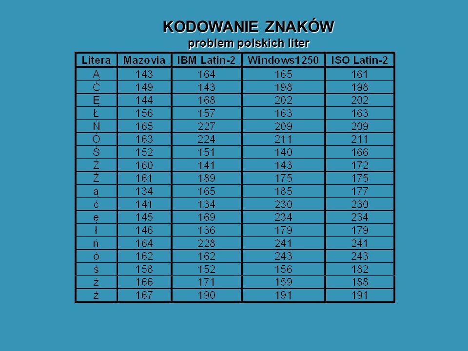 KODOWANIE ZNAKÓW problem polskich liter