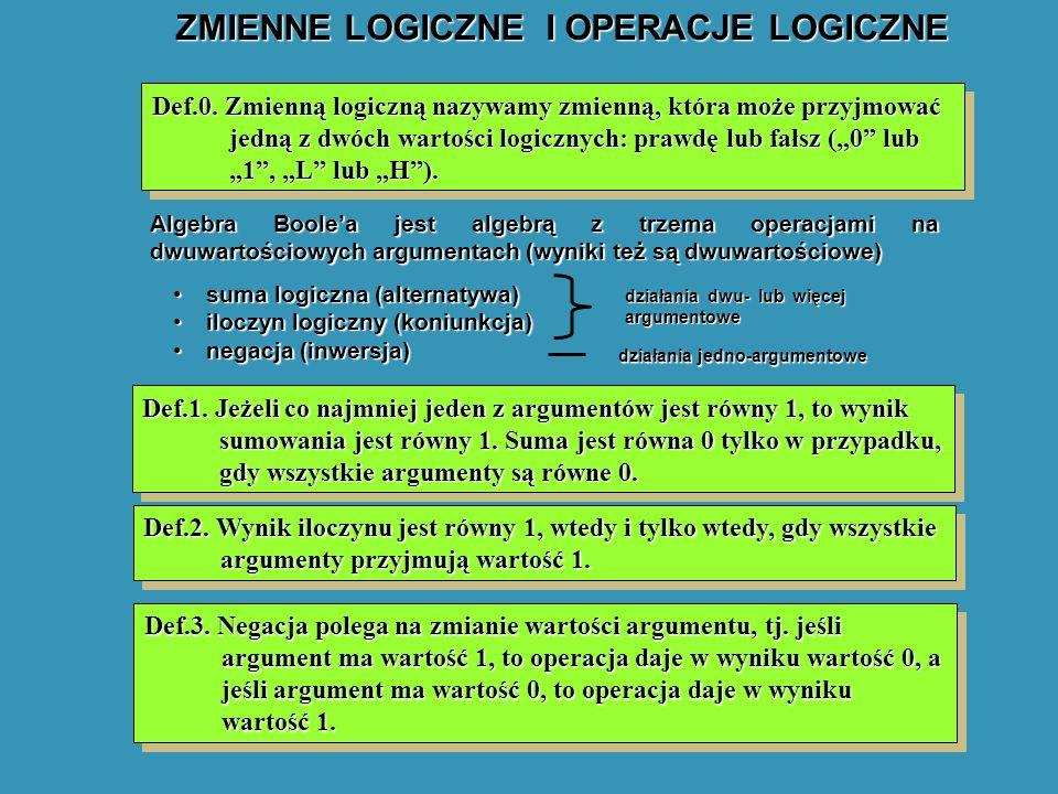 ZMIENNE LOGICZNE I OPERACJE LOGICZNE Algebra Boolea jest algebrą z trzema operacjami na dwuwartościowych argumentach (wyniki też są dwuwartościowe) suma logiczna (alternatywa)suma logiczna (alternatywa) iloczyn logiczny (koniunkcja)iloczyn logiczny (koniunkcja) negacja (inwersja)negacja (inwersja) działania dwu- lub więcej argumentowe działania jedno-argumentowe Def.1.