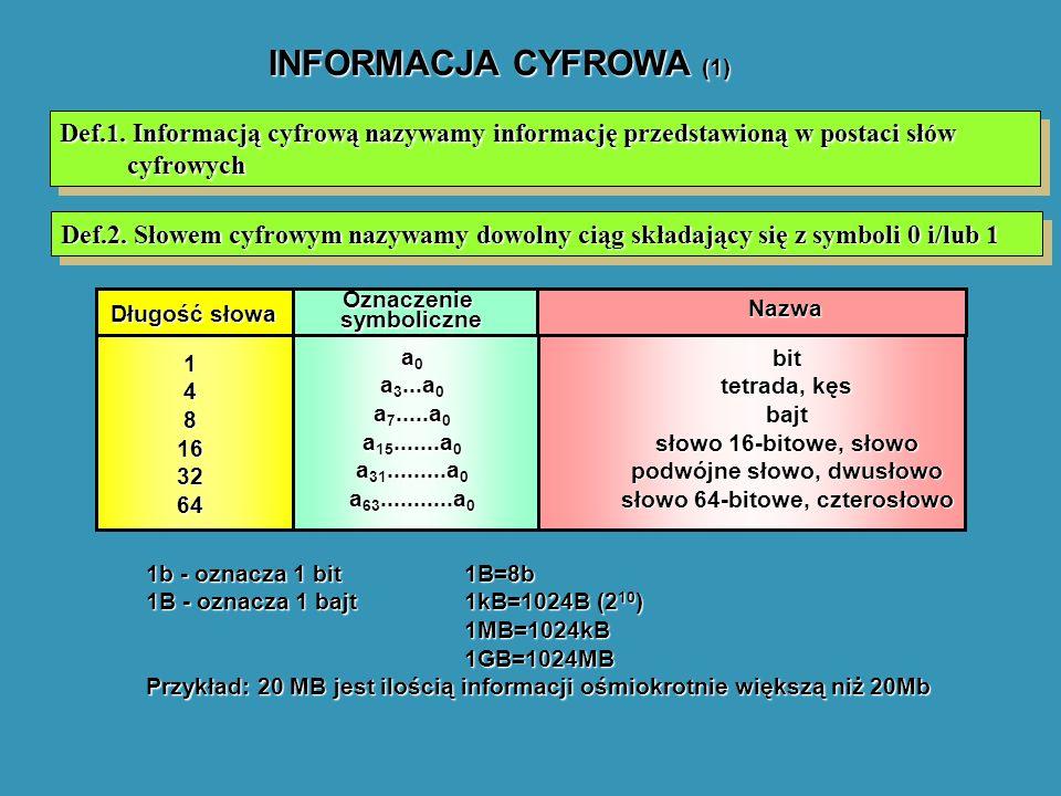 INFORMACJA CYFROWA (1) Def.1. Informacją cyfrową nazywamy informację przedstawioną w postaci słów cyfrowych Def.2. Słowem cyfrowym nazywamy dowolny ci