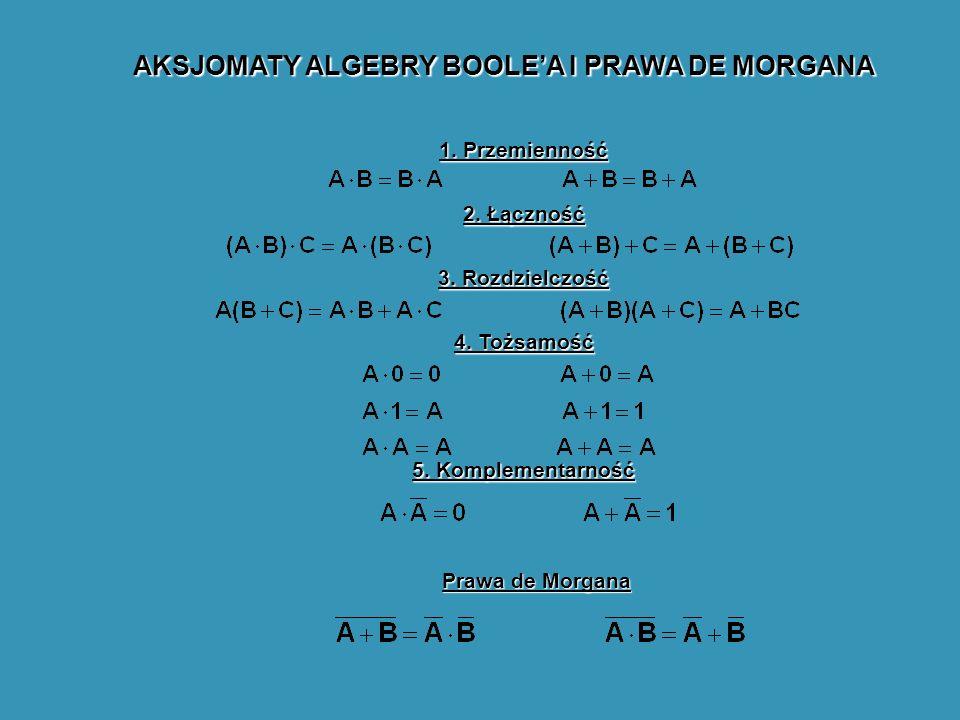 AKSJOMATY ALGEBRY BOOLEA I PRAWA DE MORGANA 1. Przemienność 2. Łączność 3. Rozdzielczość 4. Tożsamość 5. Komplementarność Prawa de Morgana