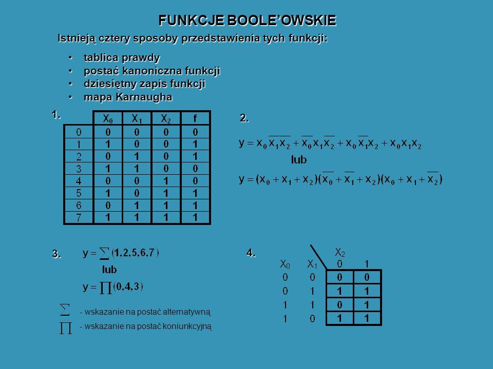FUNKCJE BOOLEOWSKIE Istnieją cztery sposoby przedstawienia tych funkcji: tablica prawdytablica prawdy postać kanoniczna funkcjipostać kanoniczna funkcji dziesiętny zapis funkcjidziesiętny zapis funkcji mapa Karnaughamapa Karnaugha - wskazanie na postać alternatywną - wskazanie na postać koniunkcyjną 1.