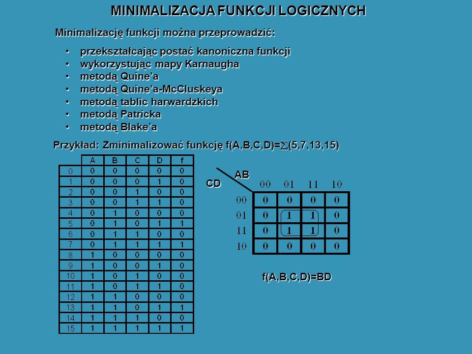 MINIMALIZACJA FUNKCJI LOGICZNYCH Minimalizację funkcji można przeprowadzić: przekształcając postać kanoniczna funkcjiprzekształcając postać kanoniczna