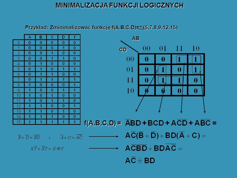 Przykład: Zminimalizować funkcję f(A,B,C,D)= (5,7,8,9,12,15) AB CD f(A,B,C,D) = MINIMALIZACJA FUNKCJI LOGICZNYCH