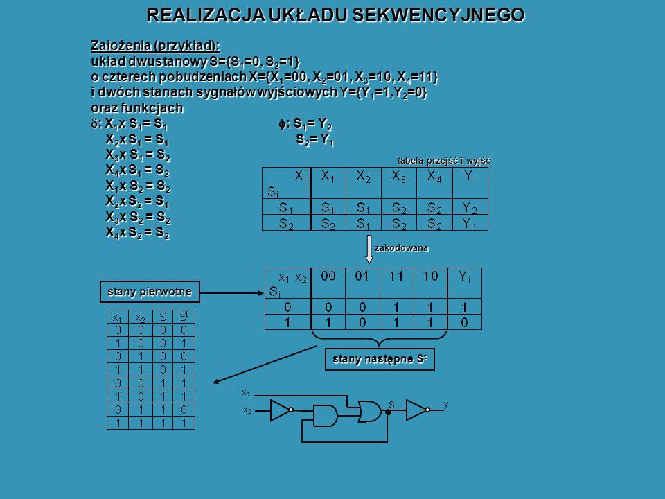 REALIZACJA UKŁADU SEKWENCYJNEGO Założenia (przykład): układ dwustanowy S={S 1 =0, S 2 =1} o czterech pobudzeniach X={X 1 =00, X 2 =01, X 3 =10, X 4 =11} i dwóch stanach sygnałów wyjściowych Y={Y 1 =1,Y 2 =0} oraz funkcjach : X 1 x S 1 = S 1 : S 1 = Y 2 : X 1 x S 1 = S 1 : S 1 = Y 2 X 2 x S 1 = S 1 S 2 = Y 1 X 3 x S 1 = S 2 X 4 x S 1 = S 2 X 1 x S 2 = S 2 X 2 x S 2 = S 1 X 3 x S 2 = S 2 X 4 x S 2 = S 2 zakodowana tabela przejść i wyjść stany pierwotne stany następne S t x2x2 x1x1 S y