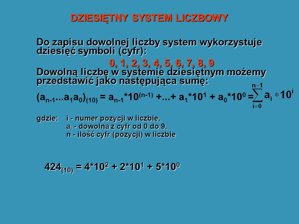 DZIESIĘTNY SYSTEM LICZBOWY Do zapisu dowolnej liczby system wykorzystuje dziesięć symboli (cyfr): 0, 1, 2, 3, 4, 5, 6, 7, 8, 9 Dowolną liczbę w systemie dziesiętnym możemy przedstawić jako następująca sumę: (a n-1...a 1 a 0 ) (10) = a n-1 *10 (n-1) +...+ a 1 *10 1 + a 0 *10 0 = gdzie: i - numer pozycji w liczbie, a i - dowolna z cyfr od 0 do 9, n - ilość cyfr (pozycji) w liczbie Przykład: 424 (10) = 4*10 2 + 2*10 1 + 5*10 0 424 (10) = 4*10 2 + 2*10 1 + 5*10 0 pozycja jedynek (0) pozycja dziesiątek (1) pozycja setek (2)