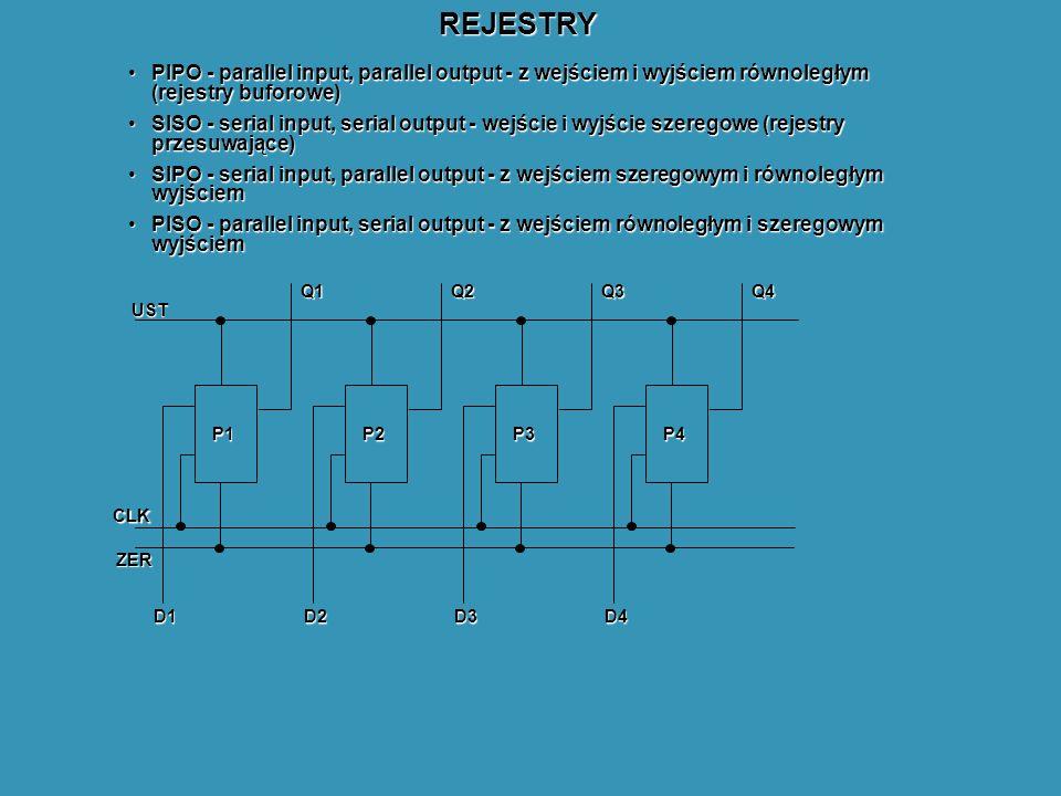 REJESTRY PIPO - parallel input, parallel output - z wejściem i wyjściem równoległym (rejestry buforowe)PIPO - parallel input, parallel output - z wejściem i wyjściem równoległym (rejestry buforowe) SISO - serial input, serial output - wejście i wyjście szeregowe (rejestry przesuwające)SISO - serial input, serial output - wejście i wyjście szeregowe (rejestry przesuwające) SIPO - serial input, parallel output - z wejściem szeregowym i równoległym wyjściemSIPO - serial input, parallel output - z wejściem szeregowym i równoległym wyjściem PISO - parallel input, serial output - z wejściem równoległym i szeregowym wyjściemPISO - parallel input, serial output - z wejściem równoległym i szeregowym wyjściem P1 Q1 D1 P2 Q2 D2 P3 Q3 D3 P4 Q4 D4 CLK UST ZER
