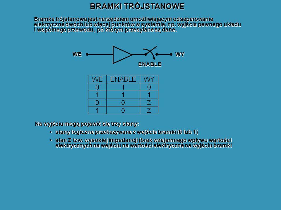 BRAMKI TRÓJSTANOWE Bramka trójstanowa jest narzędziem umożliwiającym odseparowanie elektryczne dwóch lub więcej punktów w systemie, np. wyjścia pewneg