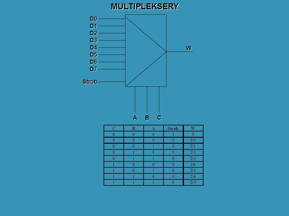 MULTIPLEKSERYD0 D1 D2 D3 D4 D5 D6 D7 ABC W Strob.
