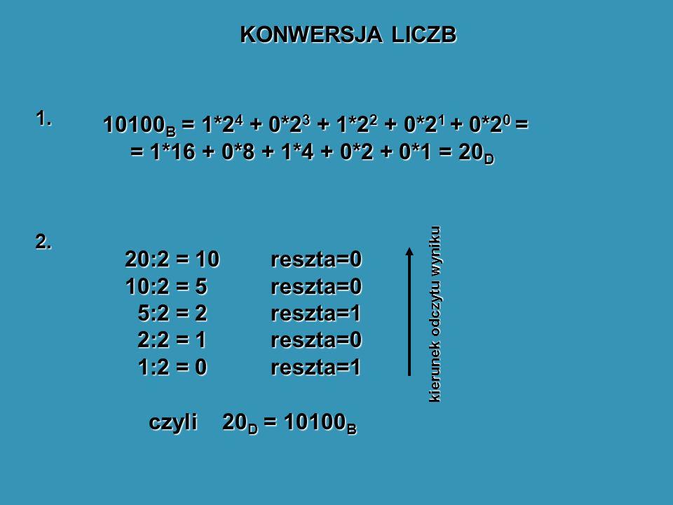 KONWERSJA LICZB 1. 2. 10100 B = 1*2 4 + 0*2 3 + 1*2 2 + 0*2 1 + 0*2 0 = = 1*16 + 0*8 + 1*4 + 0*2 + 0*1 = 20 D 20:2 = 10 10:2 = 5 5:2 = 2 5:2 = 2 2:2 =