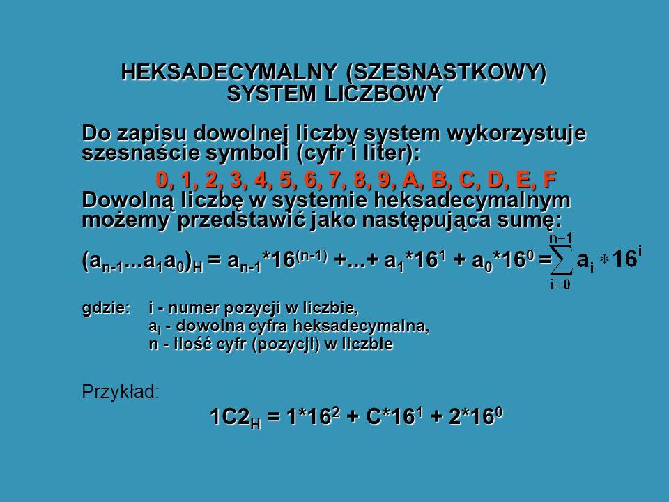 HEKSADECYMALNY (SZESNASTKOWY) SYSTEM LICZBOWY Do zapisu dowolnej liczby system wykorzystuje szesnaście symboli (cyfr i liter): 0, 1, 2, 3, 4, 5, 6, 7, 8, 9, A, B, C, D, E, F Dowolną liczbę w systemie heksadecymalnym możemy przedstawić jako następująca sumę: (a n-1...a 1 a 0 ) H = a n-1 *16 (n-1) +...+ a 1 *16 1 + a 0 *16 0 = gdzie: i - numer pozycji w liczbie, a i - dowolna cyfra heksadecymalna, n - ilość cyfr (pozycji) w liczbie Przykład: 1C2 H = 1*16 2 + C*16 1 + 2*16 0