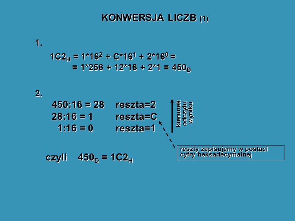 KONWERSJA LICZB (1) 1. 2. 1C2 H = 1*16 2 + C*16 1 + 2*16 0 = = 1*256 + 12*16 + 2*1 = 450 D 450:16 = 28 28:16 = 1 1:16 = 0 1:16 = 0reszta=2reszta=Cresz