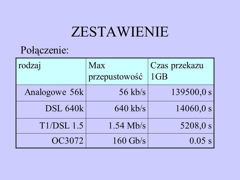 ZESTAWIENIE Połączenie: rodzajMax przepustowość Czas przekazu 1GB Analogowe 56k56 kb/s139500,0 s DSL 640k640 kb/s14060,0 s T1/DSL 1.51.54 Mb/s5208,0 s