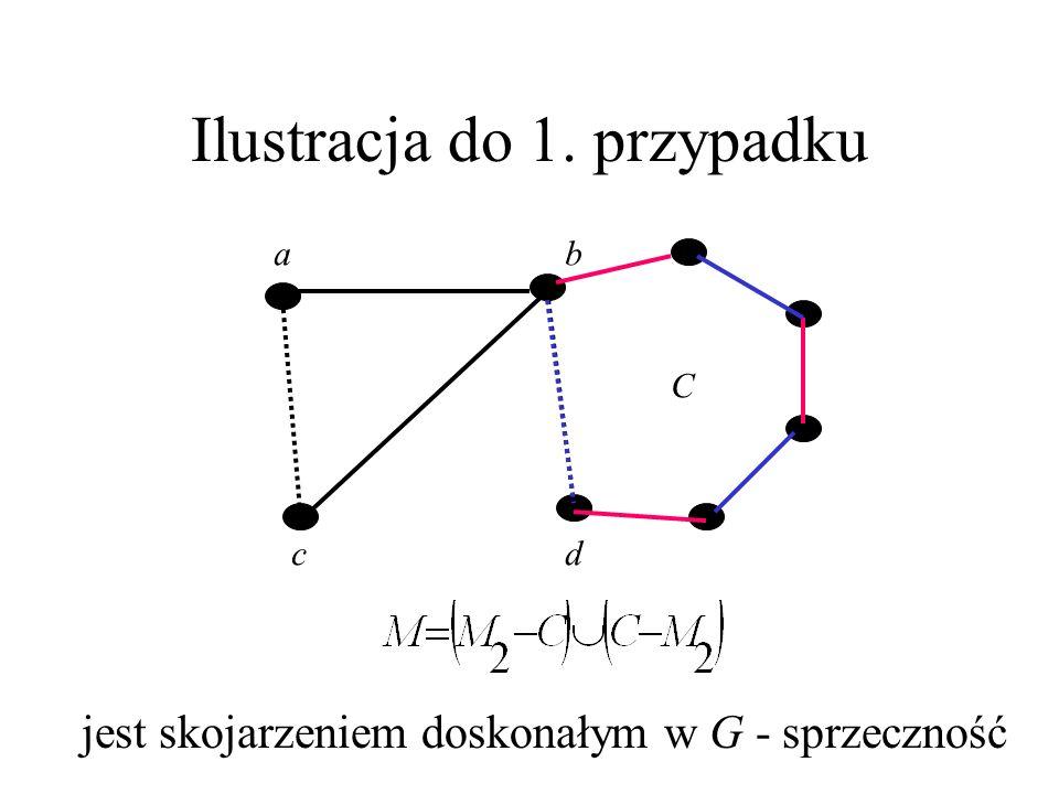 Dowód tw. Tuttea (4) Poprowadźmy w G maksymalną ścieżkę P wychodzącą z d i na przemian zawierającą krawędzie z M_1 i M_2. P kończy się w b krawędzią z