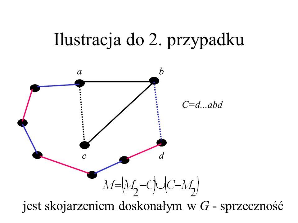 Dowód tw. Tuttea (5) W przypadku 2., P kończy się krawędzią z M_2. Przyjmijmy, że jej ostatnim wierzchołkiem jest a. C =P+ab+bd jest parzystym cyklem