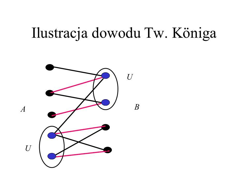 Dowód tw. Königa (1) Niech M będzie największym skojarzeniem w grafie 2-dzielnym G o dwupodziale (A,B). Wystarczy pokazać, że istnieje pokrycie U mocy