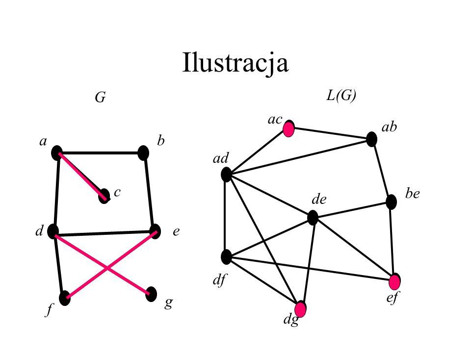 Graf krawędziowy Graf krawędziowy danego grafu G to L(G)=(V,E), gdzie V=E(G), a E składa się ze wszystkich par przecinających się krawędzi grafu G. Za