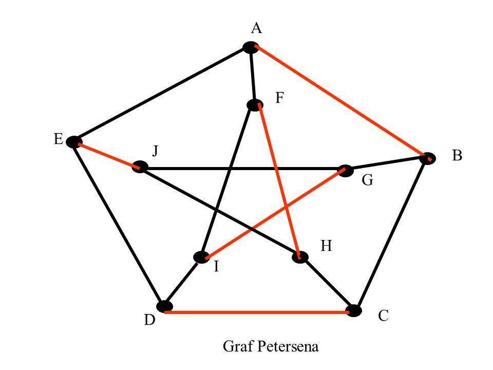 Skojarzenia doskonałe Skojarzenie M w grafie G nazywamy doskonałym, gdy |M|=|V(G)|/2. Warunek konieczny: n=|V(G)| -- parzyste. Składowa (spójności) –