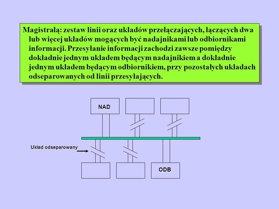 Mostek północny Umożliwa wprowadzenie szybkiej magistrali AGP, niezależnej od stanu PCI Reguluje dostęp do pamięci i procesora wszystkich magistral bezpośrednio do niego dołączonych (buforuje sygnał, kieruje w odpowiednie miejsce)