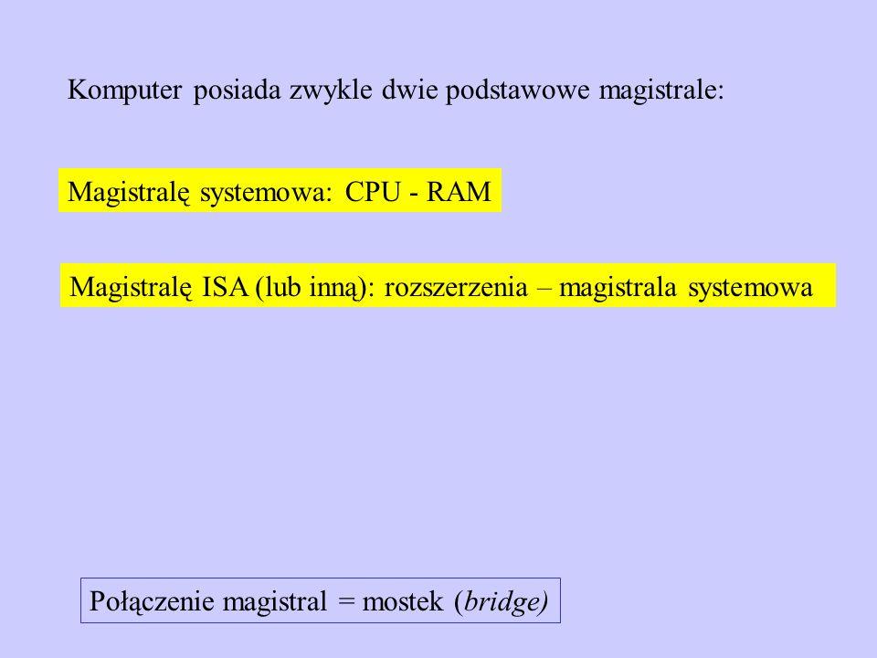 Magistralę systemowa: CPU - RAM Komputer posiada zwykle dwie podstawowe magistrale: Magistralę ISA (lub inną): rozszerzenia – magistrala systemowa Poł