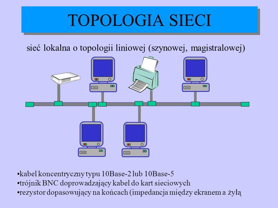TOPOLOGIA SIECI sieć lokalna o topologii liniowej (szynowej, magistralowej) kabel koncentryczny typu 10Base-2 lub 10Base-5 trójnik BNC doprowadzający