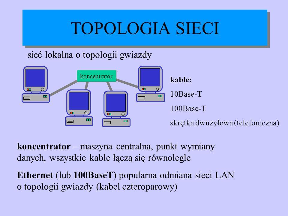 koncentrator sieć lokalna o topologii gwiazdy TOPOLOGIA SIECI kable: 10Base-T 100Base-T skrętka dwużyłowa (telefoniczna) koncentrator – maszyna centra