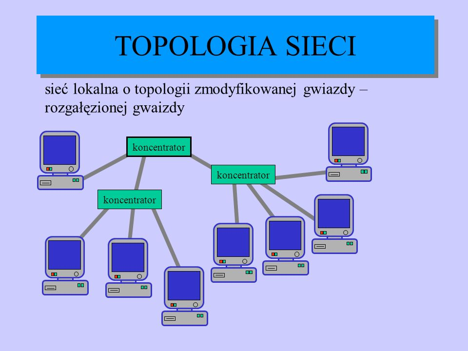 sieć lokalna o topologii zmodyfikowanej gwiazdy – rozgałęzionej gwaizdy TOPOLOGIA SIECI koncentrator