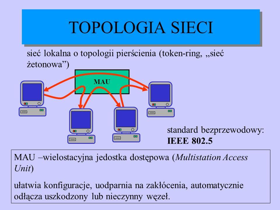 sieć lokalna o topologii pierścienia (token-ring, sieć żetonowa) TOPOLOGIA SIECI MAU standard bezprzewodowy: IEEE 802.5 MAU –wielostacyjna jedostka do