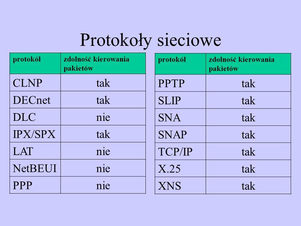Protokoły sieciowe protokółzdolność kierowania pakietów CLNP tak DECnet tak DLC nie IPX/SPX tak LAT nie NetBEUI nie PPP nie protokółzdolność kierowani