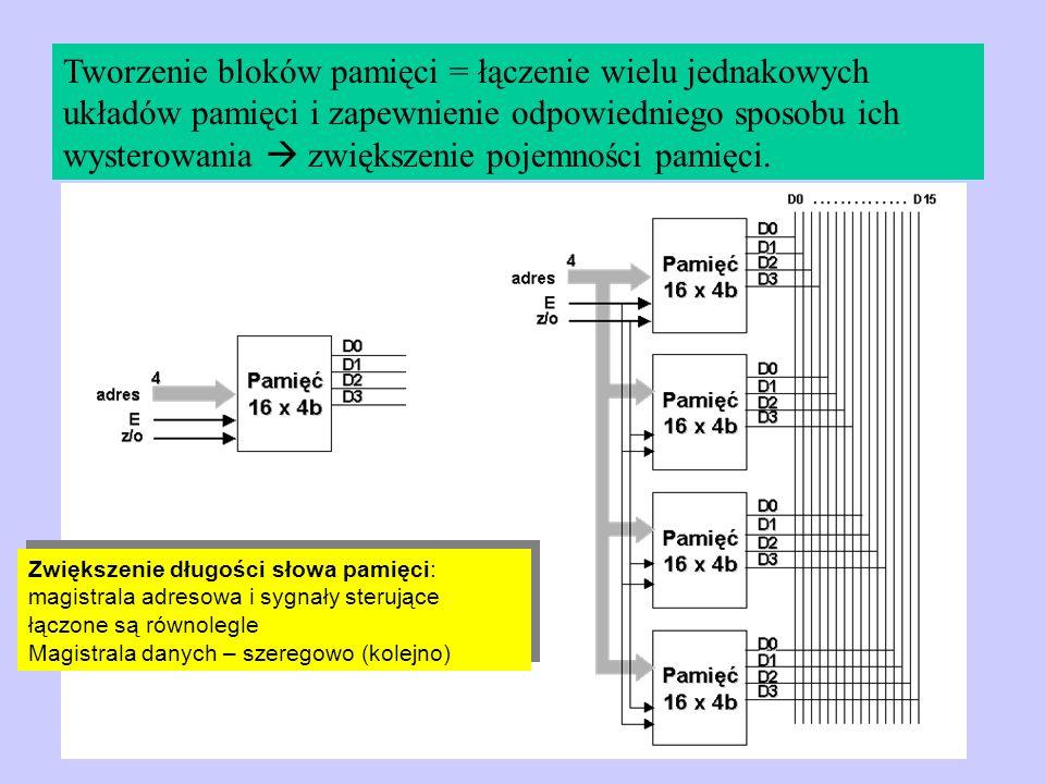 Tworzenie bloków pamięci = łączenie wielu jednakowych układów pamięci i zapewnienie odpowiedniego sposobu ich wysterowania zwiększenie pojemności pami