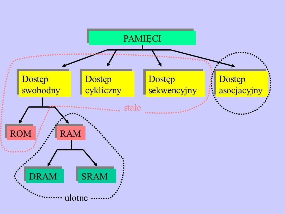 Dostęp swobodny Dostęp cykliczny Dostęp sekwencyjny Dostęp asocjacyjny PAMIĘCI ROM RAM DRAM SRAM ulotne stałe