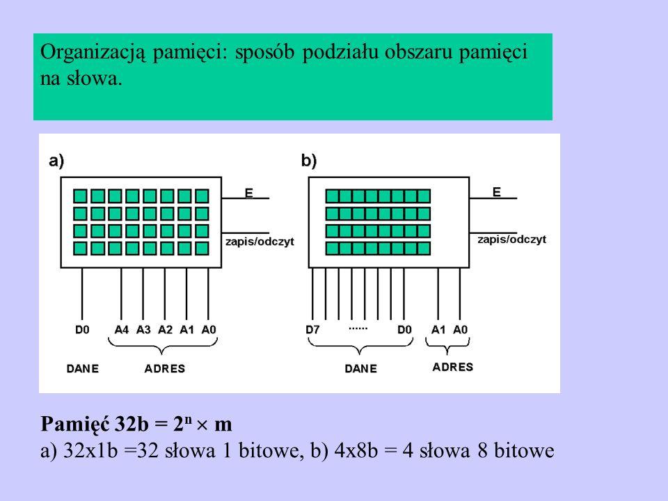 Organizacją pamięci: sposób podziału obszaru pamięci na słowa. Pamięć 32b = 2 n m a) 32x1b =32 słowa 1 bitowe, b) 4x8b = 4 słowa 8 bitowe