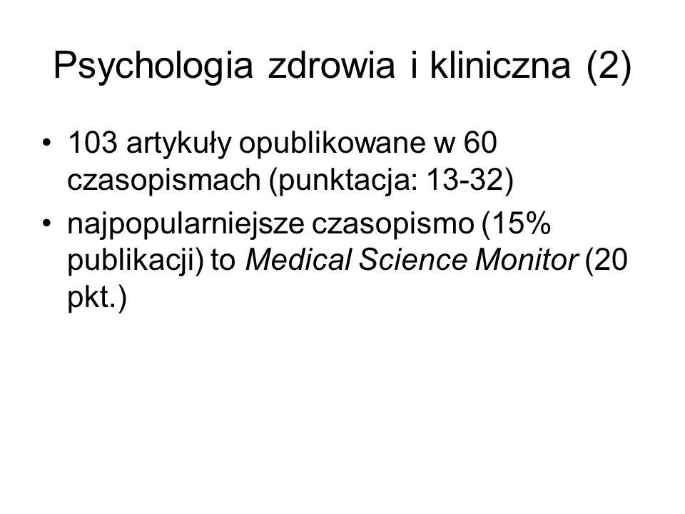 Psychologia zdrowia i kliniczna (2) 103 artykuły opublikowane w 60 czasopismach (punktacja: 13-32) najpopularniejsze czasopismo (15% publikacji) to Me
