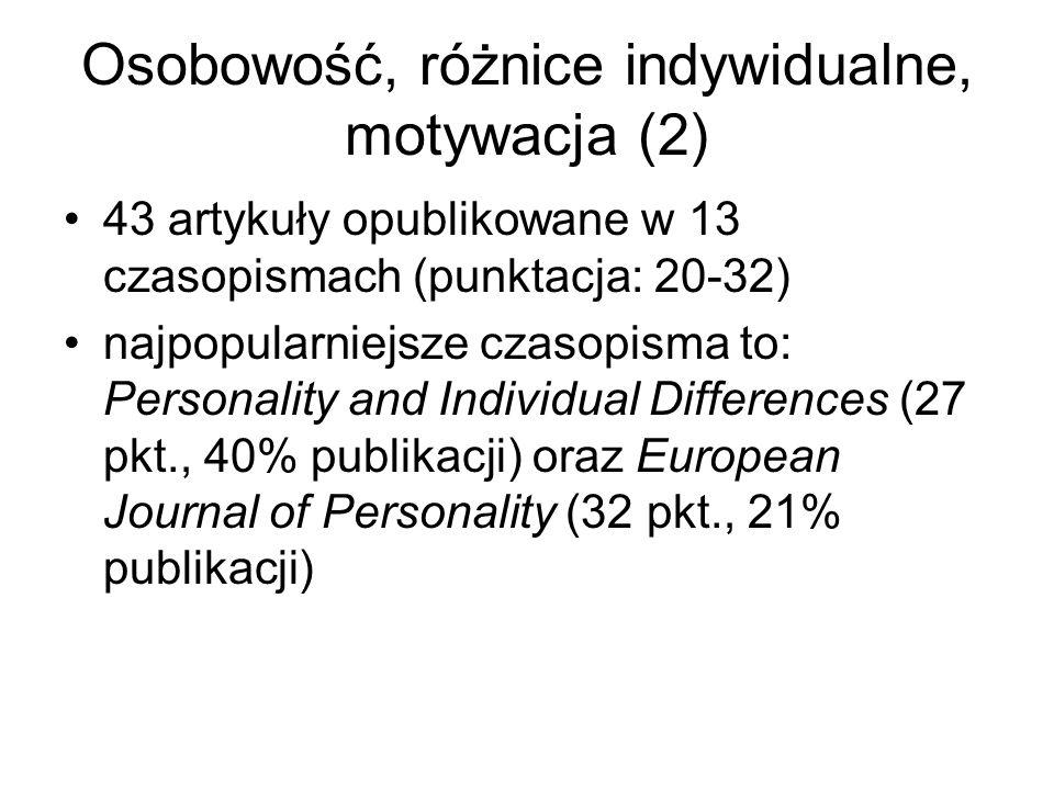 Osobowość, różnice indywidualne, motywacja (2) 43 artykuły opublikowane w 13 czasopismach (punktacja: 20-32) najpopularniejsze czasopisma to: Personal