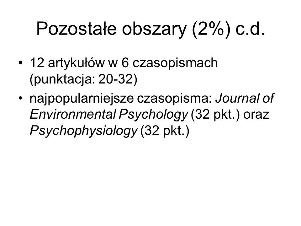 Pozostałe obszary (2%) c.d. 12 artykułów w 6 czasopismach (punktacja: 20-32) najpopularniejsze czasopisma: Journal of Environmental Psychology (32 pkt