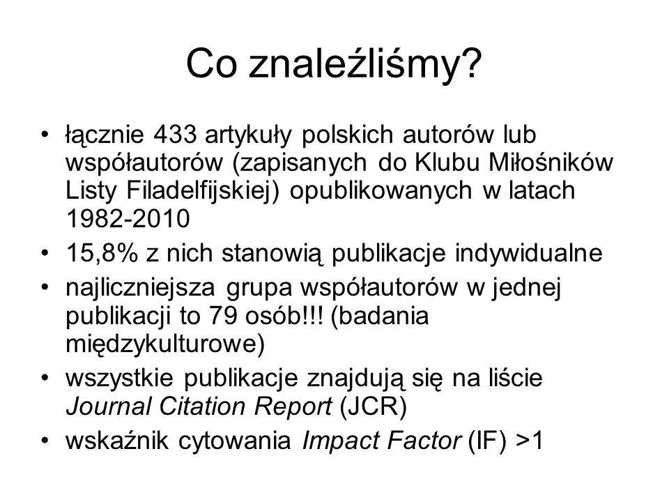 Co znaleźliśmy? łącznie 433 artykuły polskich autorów lub współautorów (zapisanych do Klubu Miłośników Listy Filadelfijskiej) opublikowanych w latach