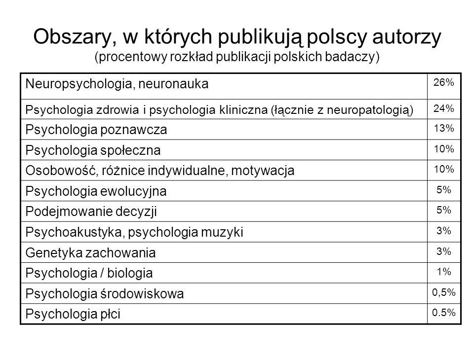 Obszary, w których publikują polscy autorzy (procentowy rozkład publikacji polskich badaczy) Neuropsychologia, neuronauka 26% Psychologia zdrowia i ps
