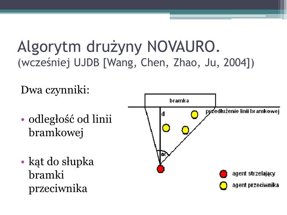 Algorytm drużyny NOVAURO. (wcześniej UJDB [Wang, Chen, Zhao, Ju, 2004]) Dwa czynniki: odległość od linii bramkowej kąt do słupka bramki przeciwnika