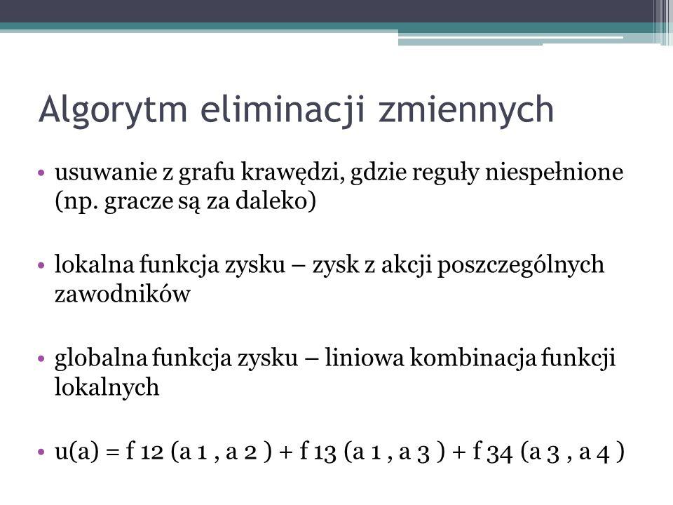 Algorytm eliminacji zmiennych usuwanie z grafu krawędzi, gdzie reguły niespełnione (np.