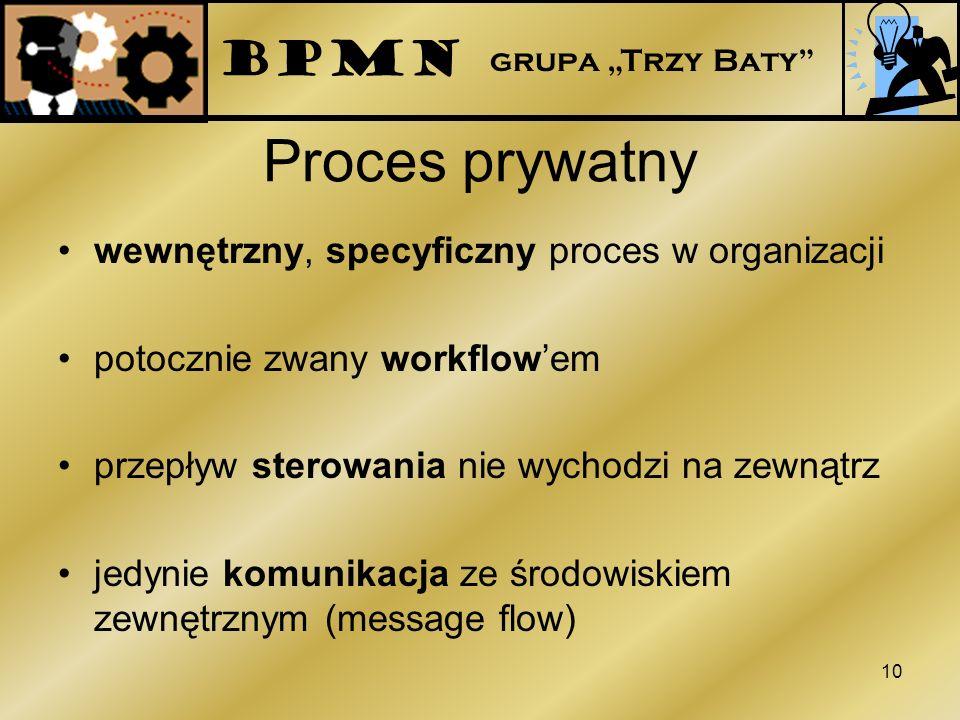 Proces prywatny wewnętrzny, specyficzny proces w organizacji potocznie zwany workflowem przepływ sterowania nie wychodzi na zewnątrz jedynie komunikac