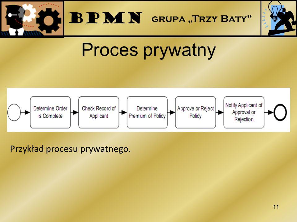 Proces prywatny 11 Przykład procesu prywatnego. BPMN grupa Trzy Baty
