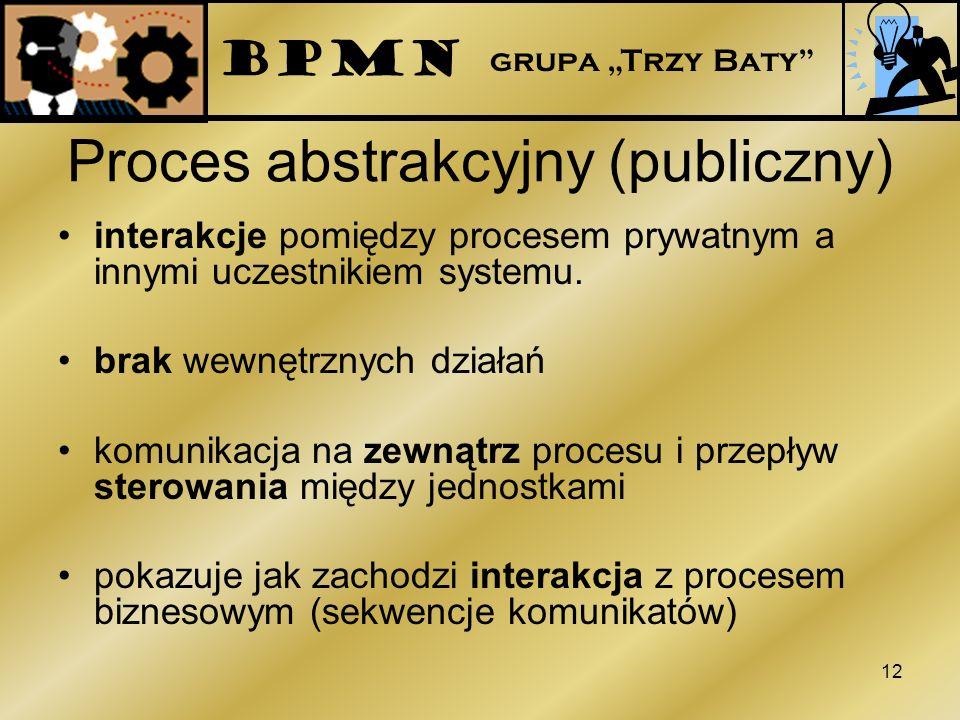 Proces abstrakcyjny (publiczny) interakcje pomiędzy procesem prywatnym a innymi uczestnikiem systemu. brak wewnętrznych działań komunikacja na zewnątr
